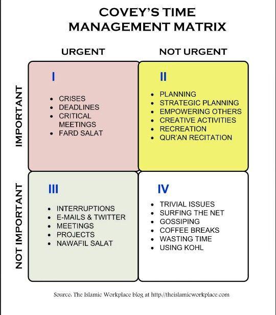 Stephen Covey's Time Management Matrix
